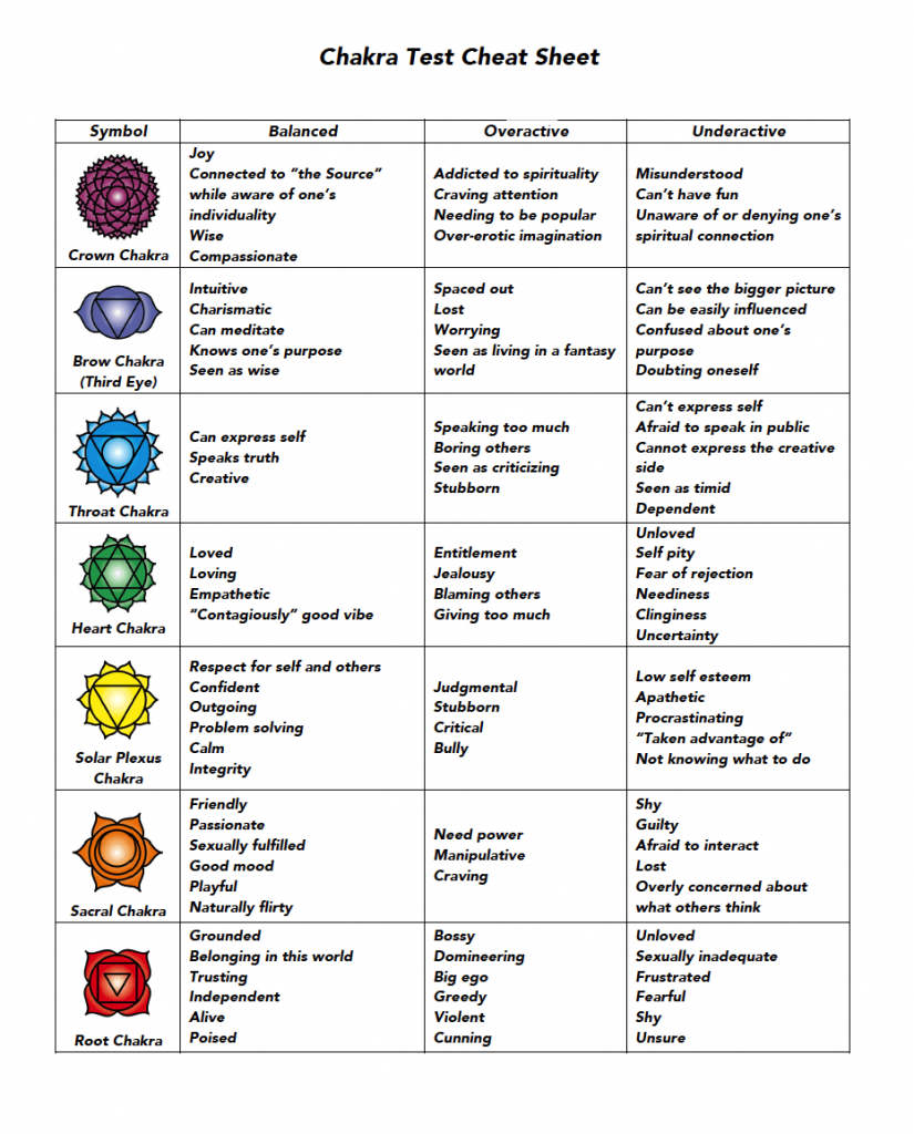 Chakra-Test-Cheat-Sheet