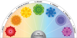 How To Balance Your Chakras - Chakra Empowering 2