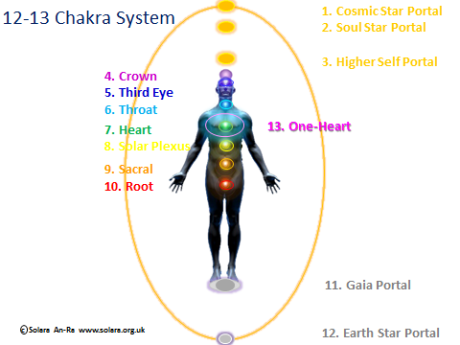 Get e-book Twelve Chakras with Healing Angels