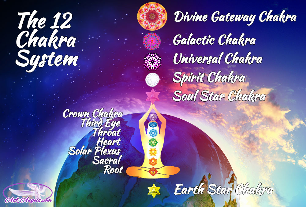 The Higher Chakras Their Functions The 12 Chakra System