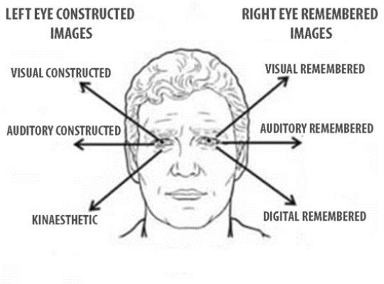 What Your Body Language Tells About You eyes