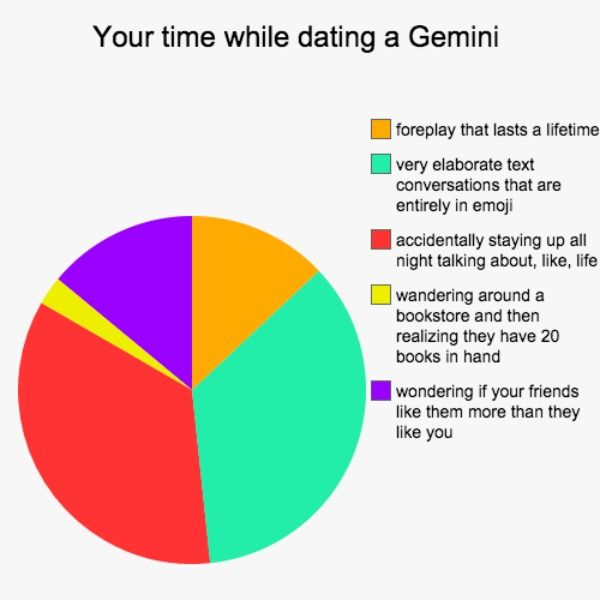 your-time-while-dating-a-gemini