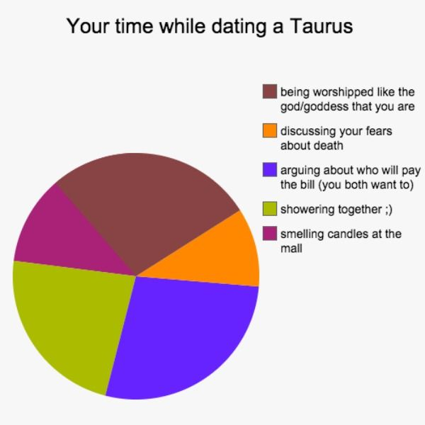 your-time-while-dating-a-taurus