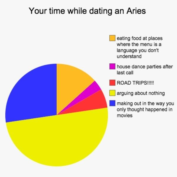 Your time while dating an Aries