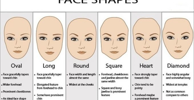 What-The-Shape-Of-Your-Face-Reveals-About-Your-Personality.jpg